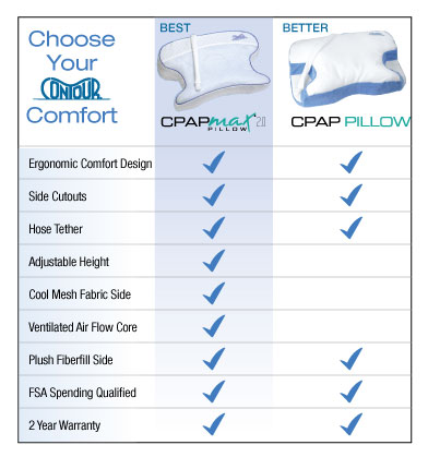 CPAPMax2.0_CPAPPillow2.0-comparison_LiveType